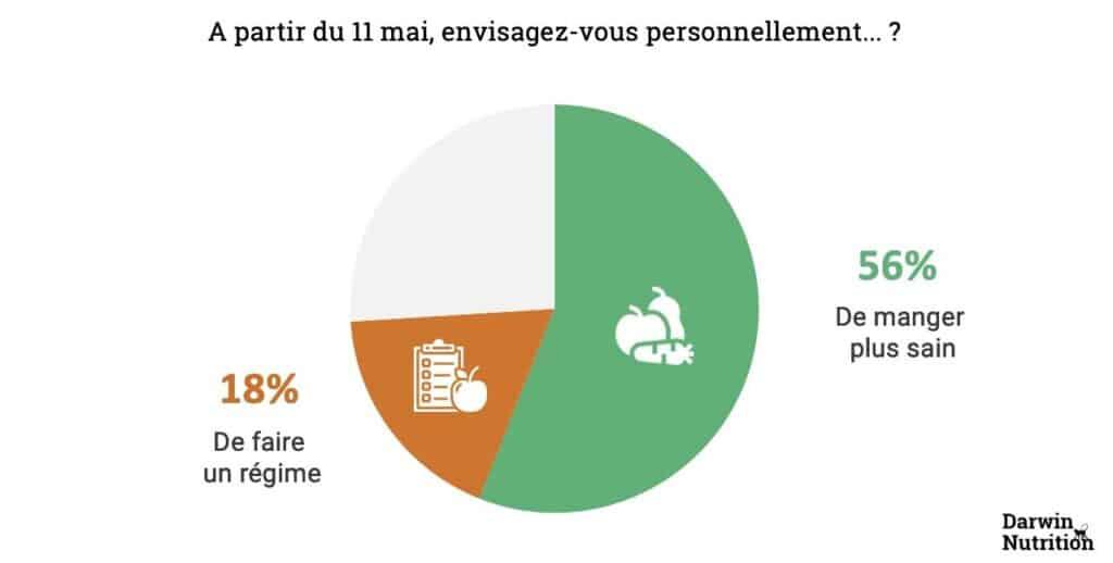 sondage français confinement